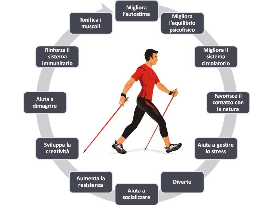 Nordic Walking: Benefici e Vantaggi